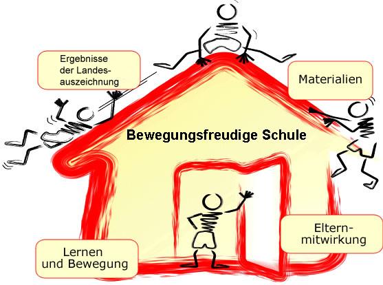 bewegungsfreudigeschule